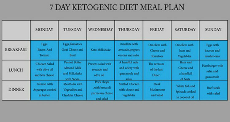 7-Day Ketogenic Diet Meal Plan to Fight Cancer, Heart Diseases, Diabetes, Obesity and More!